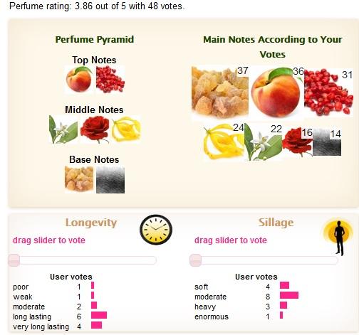 sursa: fragrantica.com